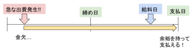 締め日 トヨタ カード