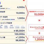 NTTグループカードのメリットデメリットまとめ