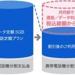 Softbankを解約すると違約金は9500円!!ここからさらに抑える方法