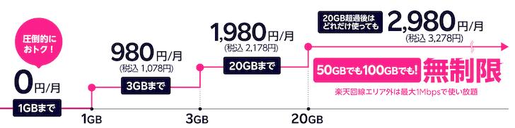 Rakuten WiFi Pocket 2Bの月額料金