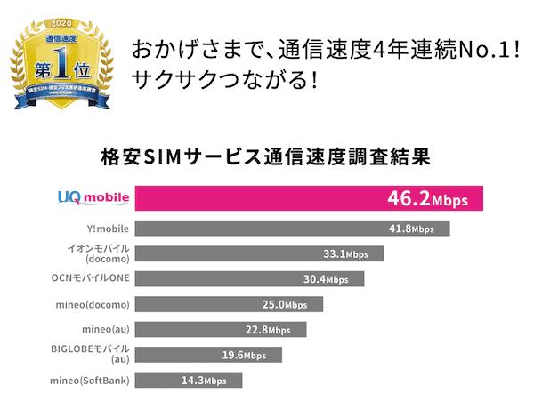 UQモバイルの速度は格安SIMでNo.1