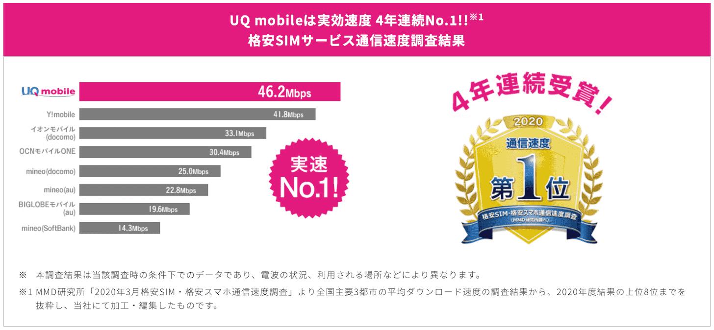 UQ mobileの実効速度が4年連続No.1