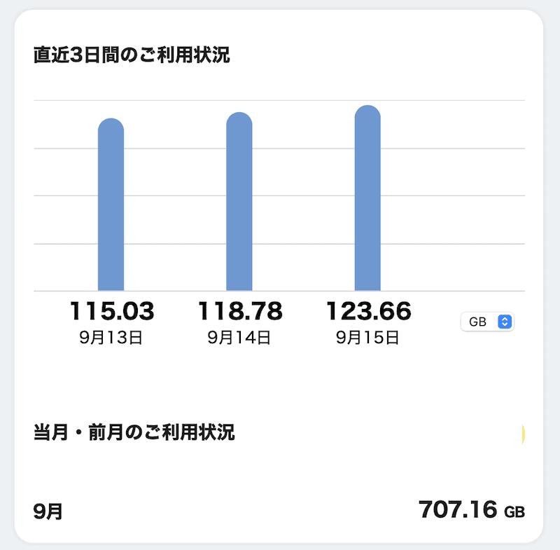 ドコモのhome 5Gのデータ消費量